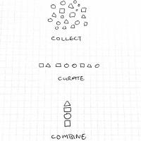 collect-curate-combine-ca0aca122aca550dc88e77bfb8274bdd